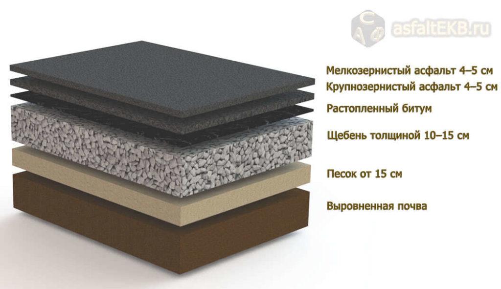 Асфальтирование - ris-2