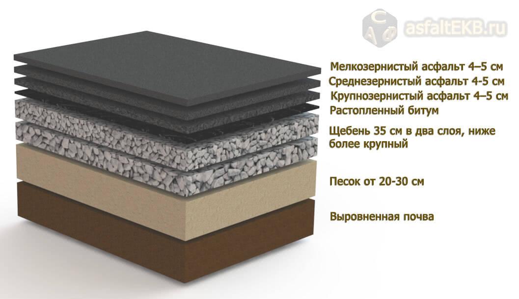 Асфальтирование - ris-3-1