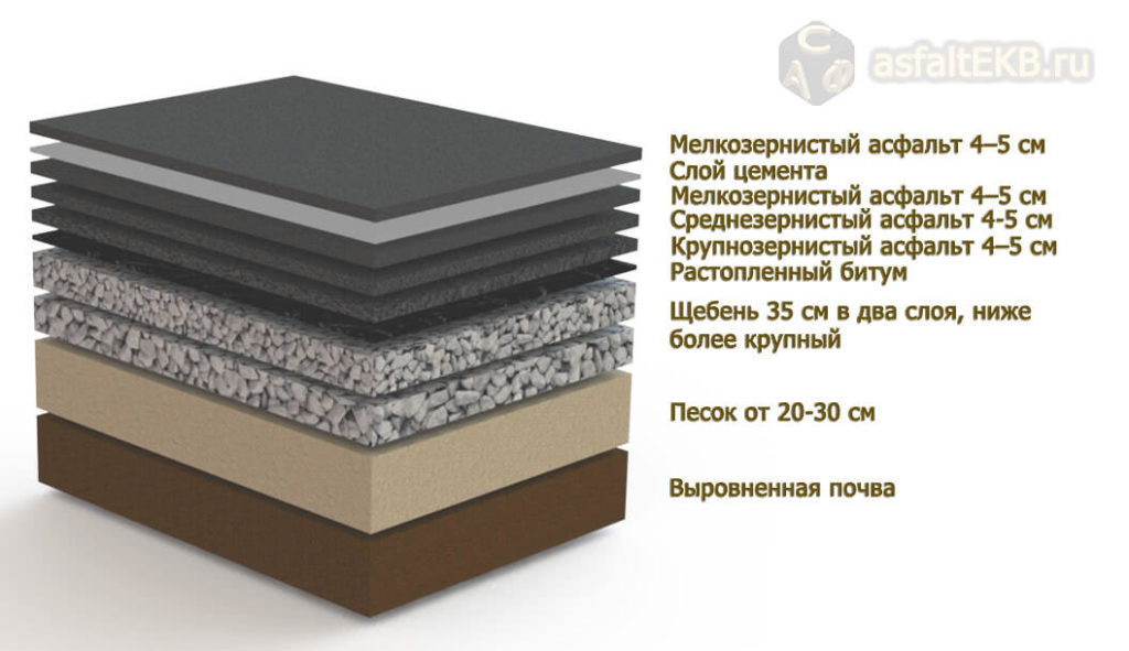 Асфальтирование - ris-3-2